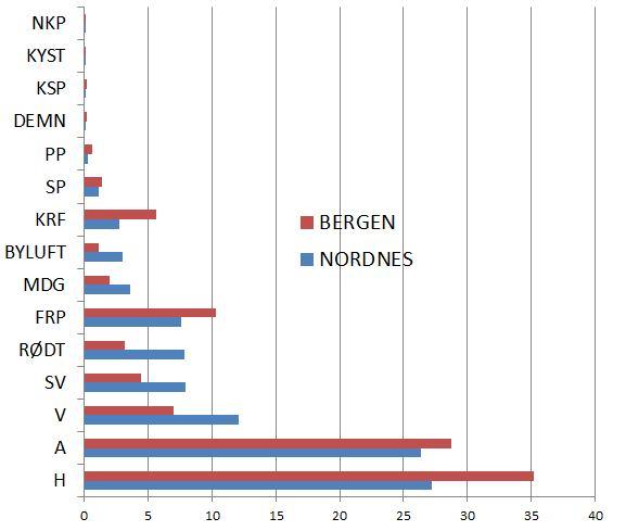 Kommunevalg 2011.