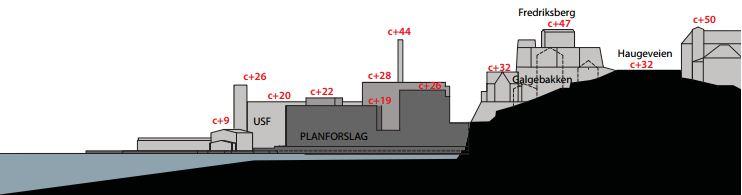 """Her er det """"mellomste"""" alternativet når det gjelder byggehøyder. Røde tall avgir meter. Grafikk: Fra planforslaget."""